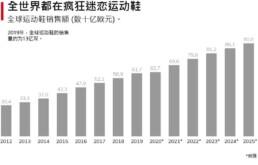 全球运动鞋行业的营业额
